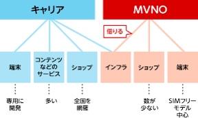 大手携帯会社とMVNOとの違い