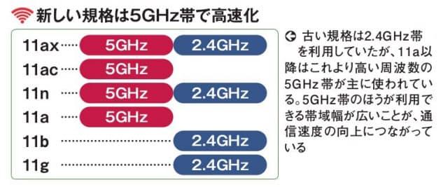 新しい企画は5GHz帯で高速化