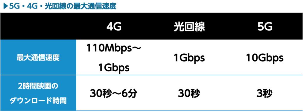 4Gと光回線と5Gの速さ比較