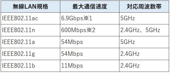Wi-Fi 規格の最大通信速度