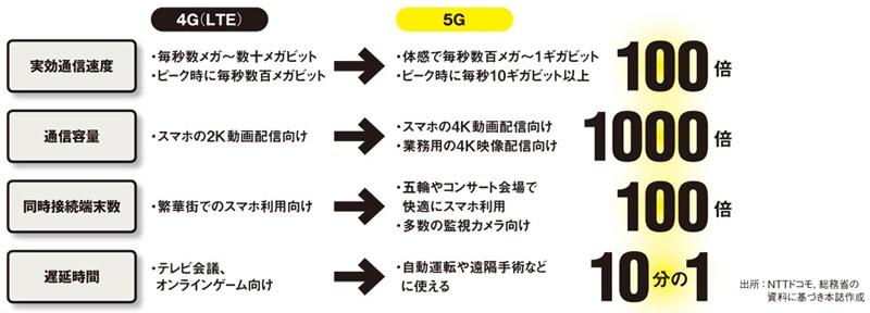 4Gから5Gでの比較