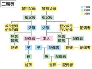 3親等の図
